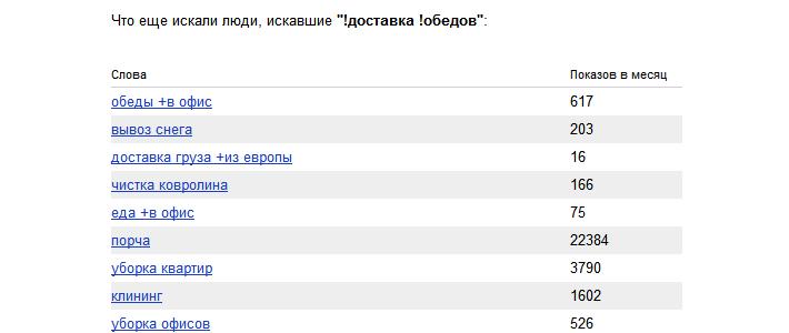 Расширение семантического ядра сайта